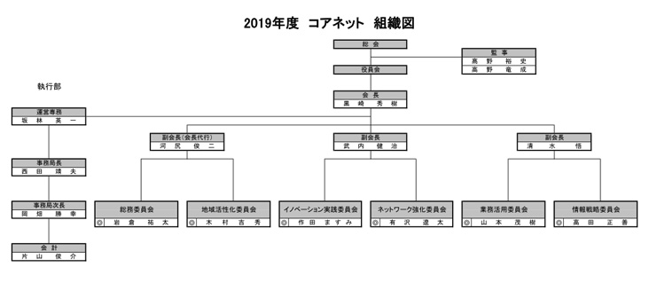 組織図2019-2