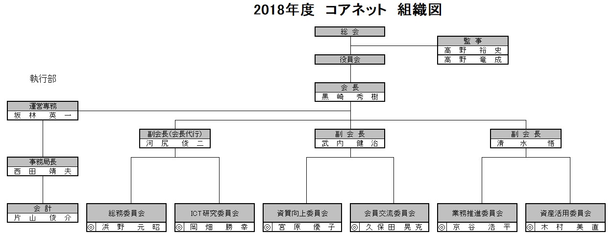 2018年度 コアネット組織図